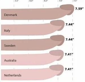 Átlagos péniszméret - A legnagyobb kutatás, Pénisz mérete indiánokban