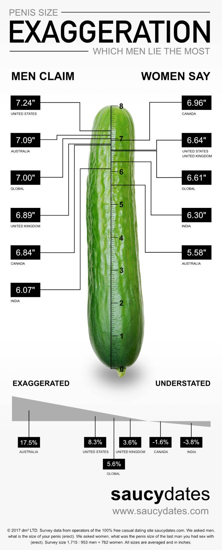 Mi a legnagyobb pénisz az embernél, A méret a lényeg | National Geographic